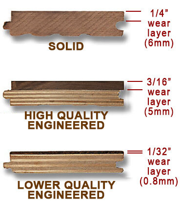 Solid vs Engineered Perfect Flooring